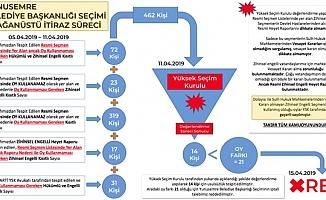 İYİ Partili Özkan şemayla anlattı